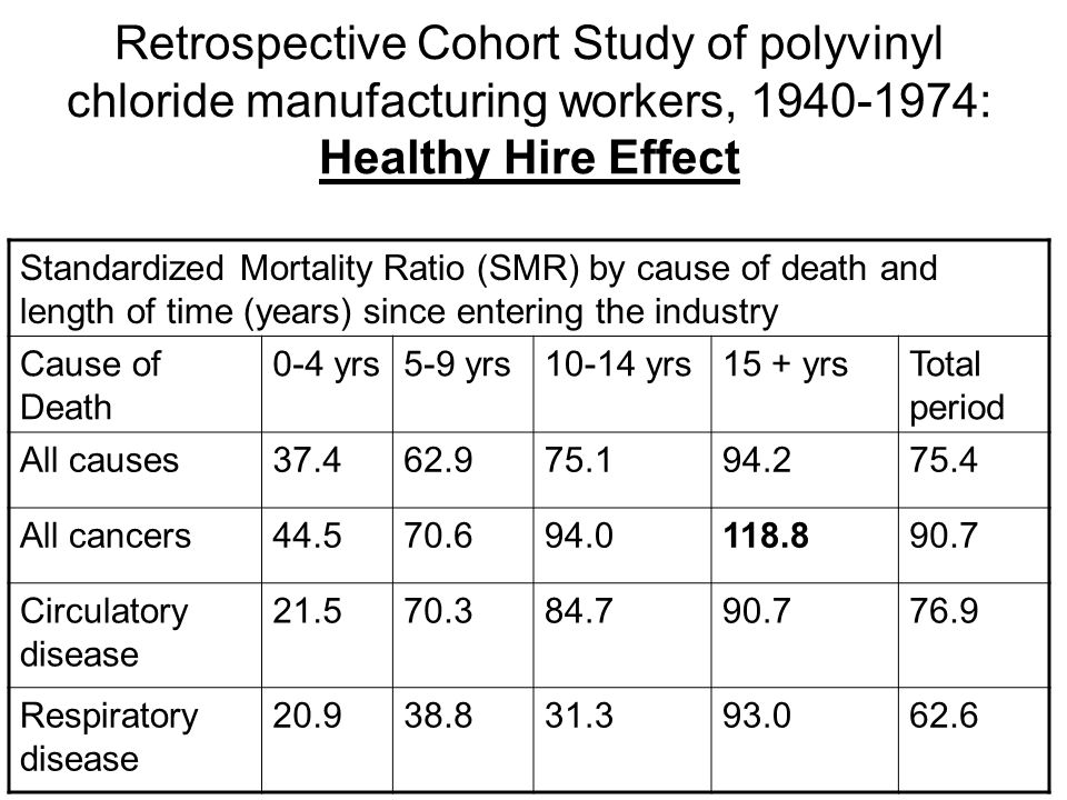 Retrospective Cohort Study of polyvinyl chloride manufacturing workers, 1940-1974: Healthy Hire Effect