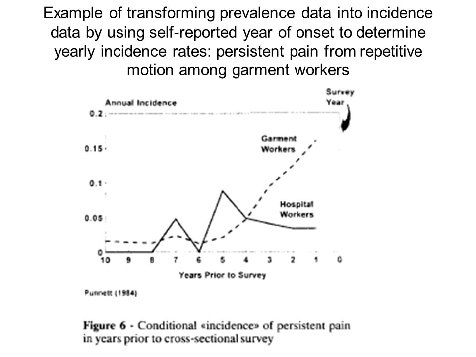 Example of transforming prevalence data into incidence data by using self-reported year of onset to determine yearly incidence rates: persistent pain from repetitive motion among garment workers