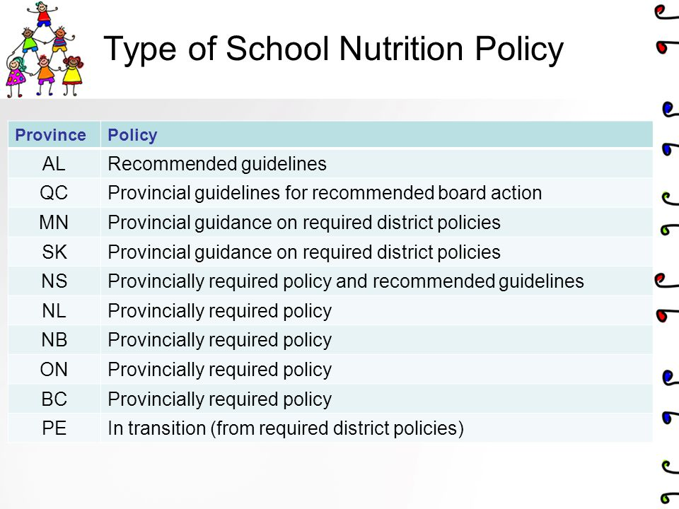 Type of School Nutrition Policy