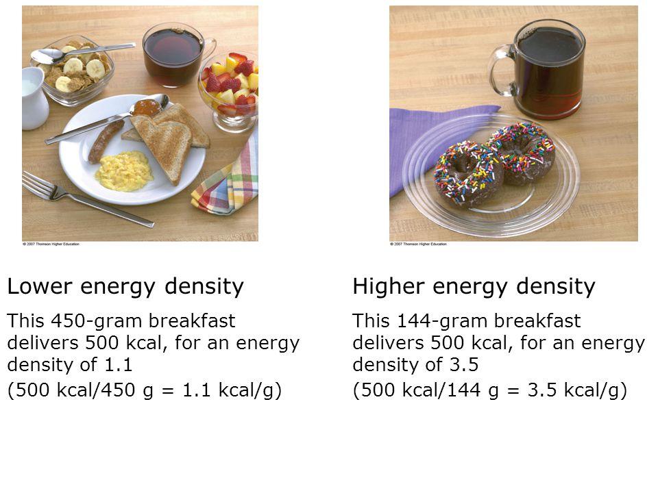 Lower energy density Higher energy density