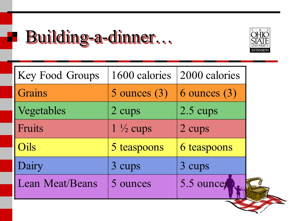 Building-a-dinner… Key Food Groups 1600 calories 2000 calories Grains
