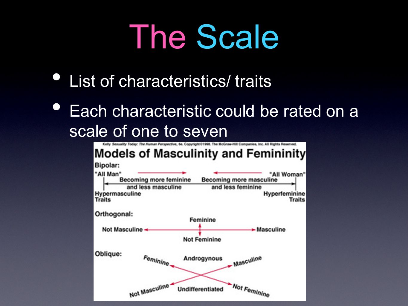 The Scale List of characteristics/ traits