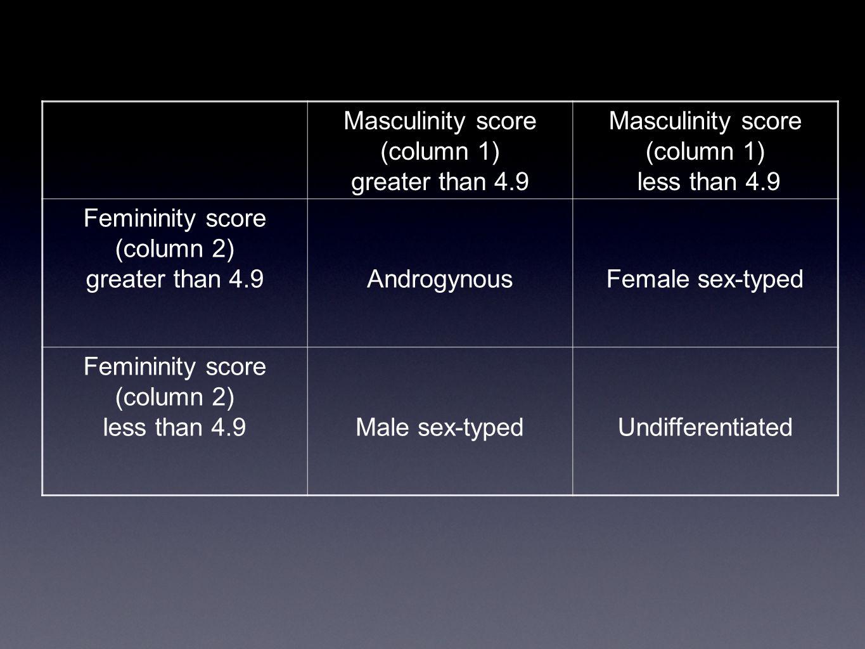 Masculinity score (column 1)