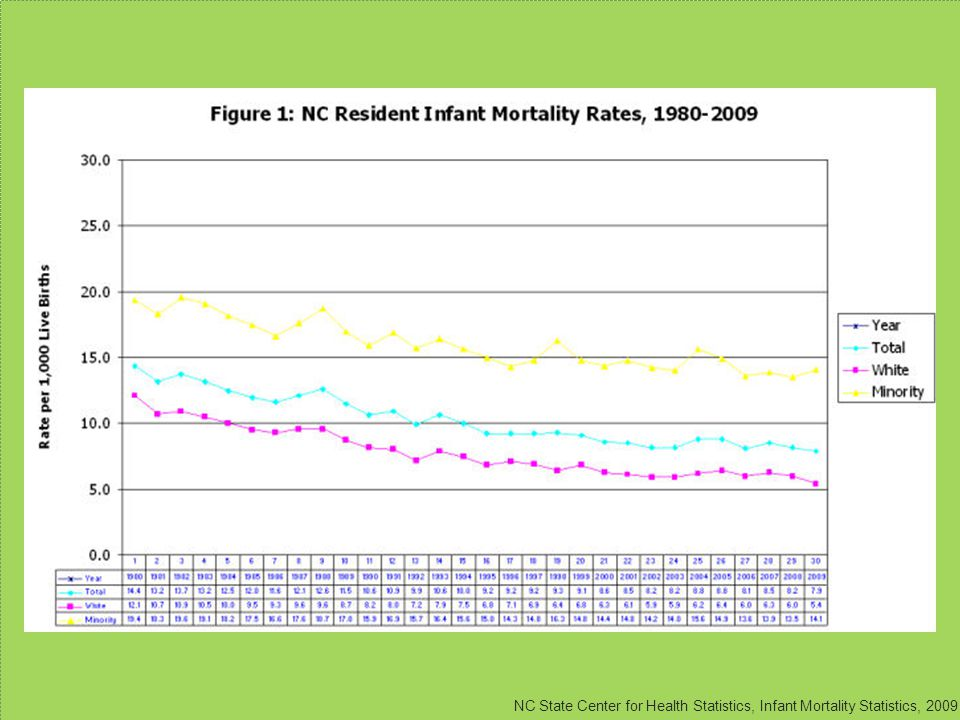 Source: NC State Center for Health Statistics (accessed May 9, 2011)