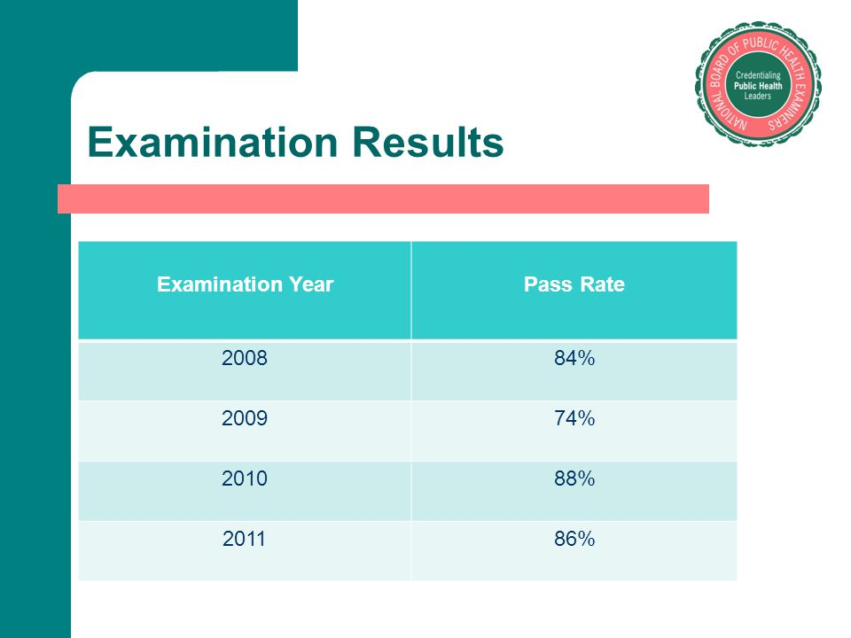 Examination Results Examination Year Pass Rate 2008 84% 2009 74% 2010
