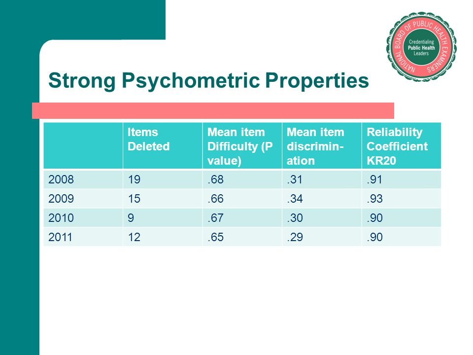 Strong Psychometric Properties