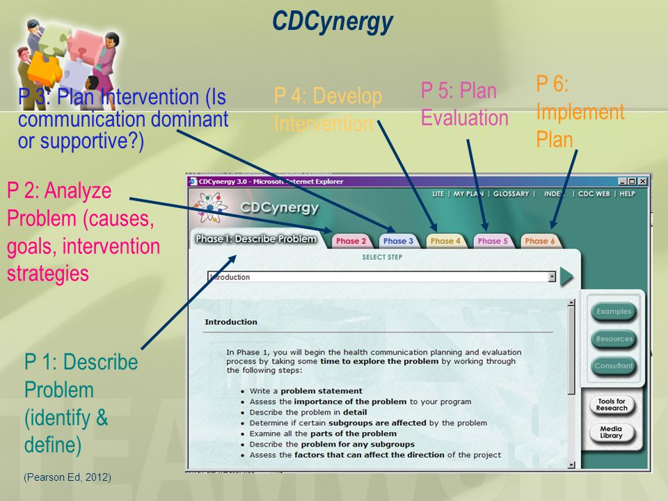 CDCynergy P 6: Implement Plan P 5: Plan Evaluation