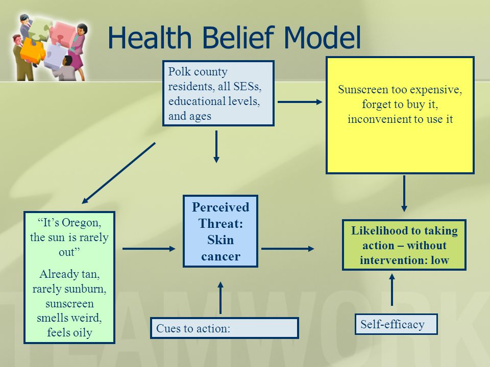 Health Belief Model Perceived Threat: Skin cancer