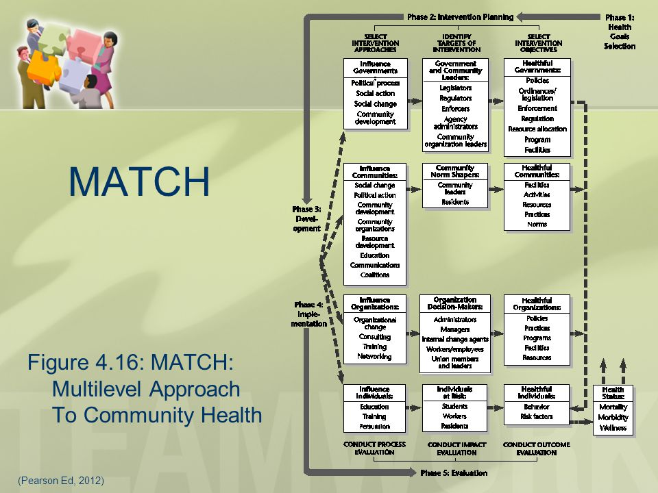 MATCH Figure 4.16: MATCH: Multilevel Approach To Community Health
