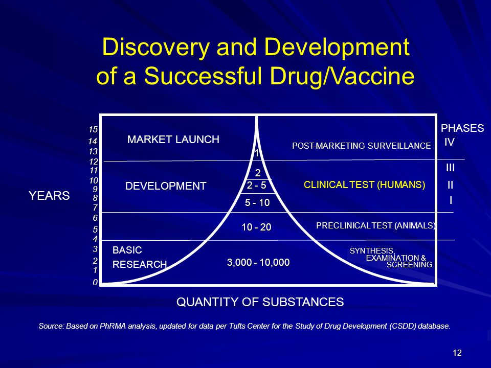 Discovery and Development of a Successful Drug/Vaccine