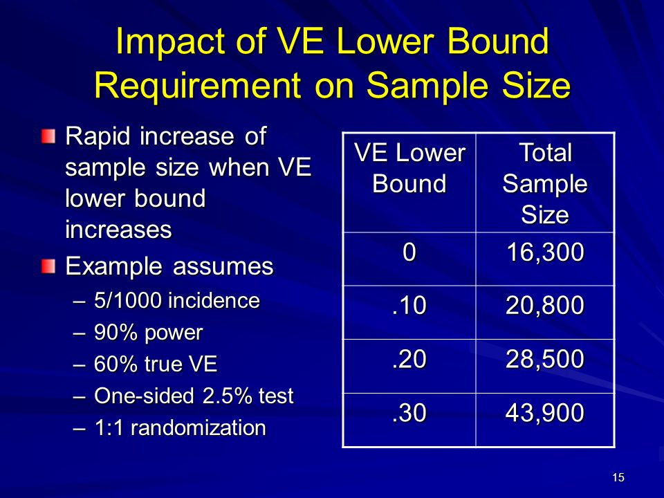 Impact of VE Lower Bound Requirement on Sample Size