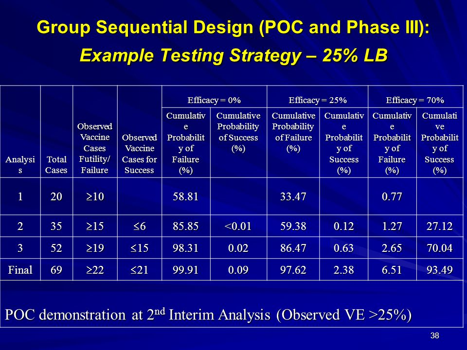 Group Sequential Design (POC and Phase III): Example Testing Strategy – 25% LB