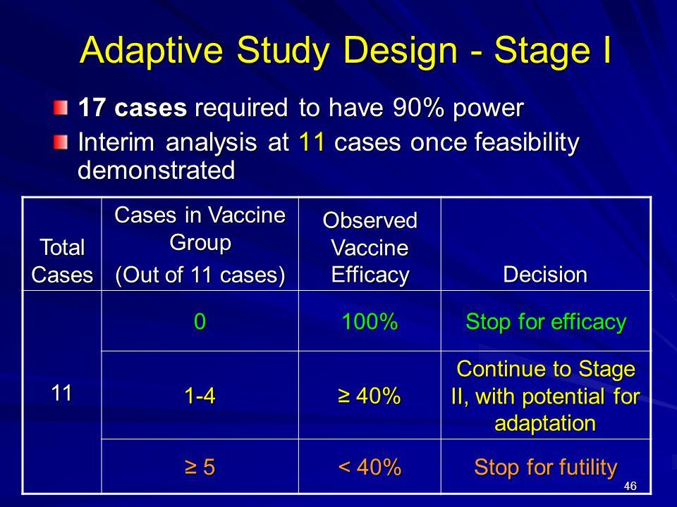 Adaptive Study Design - Stage I