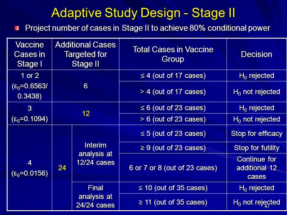 Adaptive Study Design - Stage II