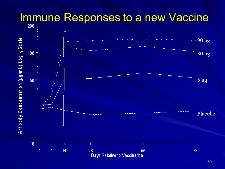 Immune Responses to a new Vaccine