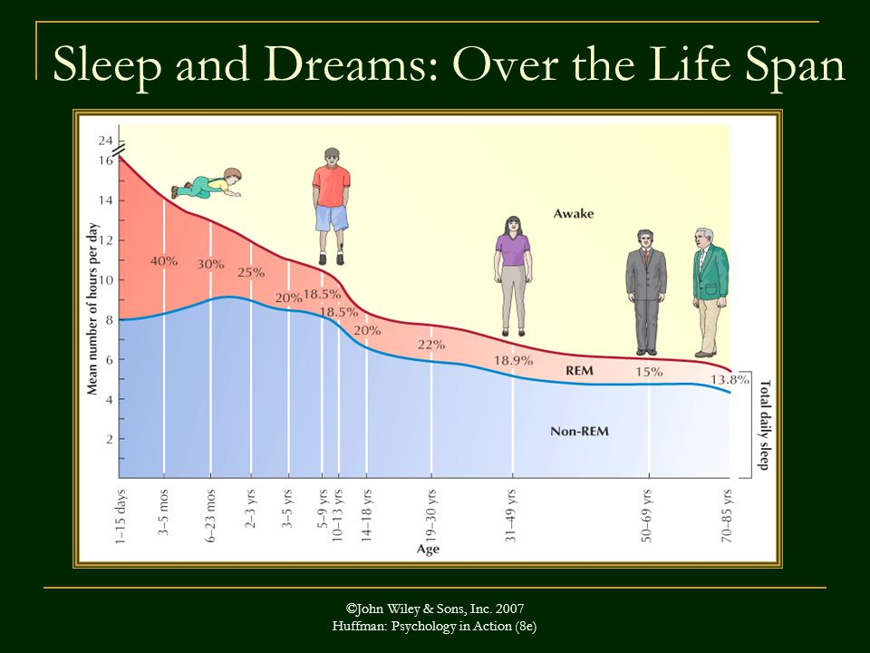 Sleep and Dreams: Over the Life Span