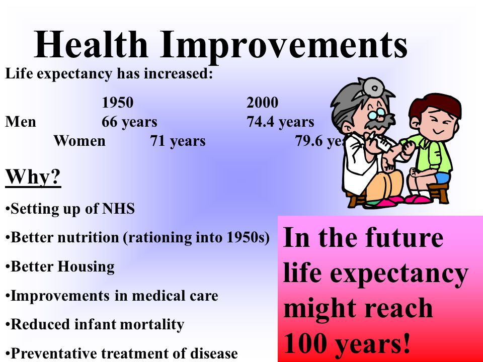Health Improvements Life expectancy has increased: 1950 2000 Men 66 years 74.4 years Women 71 years 79.6 years.