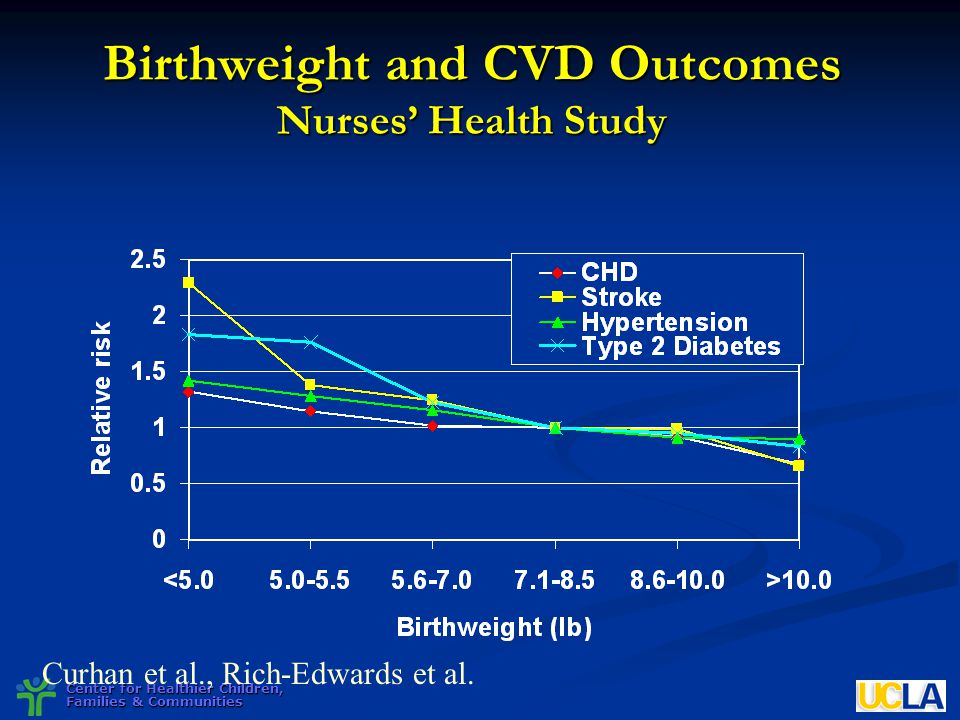 Birthweight and CVD Outcomes Nurses' Health Study