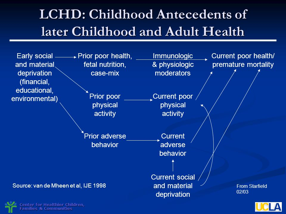 LCHD: Childhood Antecedents of later Childhood and Adult Health