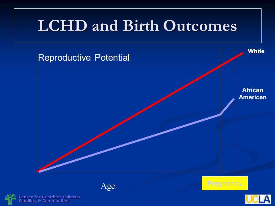 LCHD and Birth Outcomes