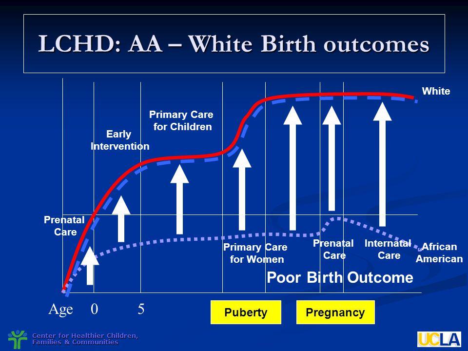 LCHD: AA – White Birth outcomes