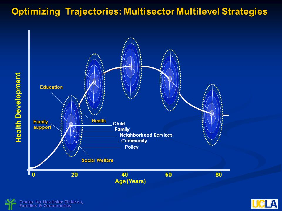 Optimizing Trajectories: Multisector Multilevel Strategies