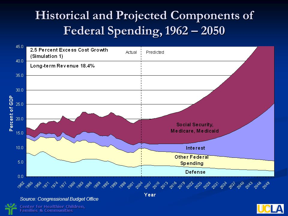 Historical and Projected Components of Federal Spending, 1962 – 2050