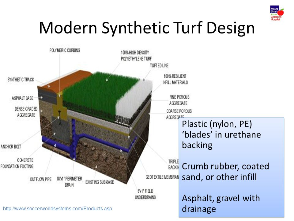 Modern Synthetic Turf Design