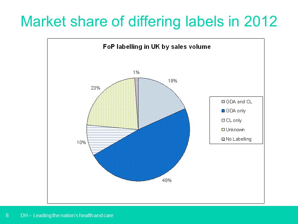 Market share of differing labels in 2012