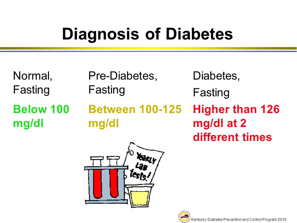 Diagnosis of Diabetes Normal, Fasting Pre-Diabetes, Fasting Diabetes,