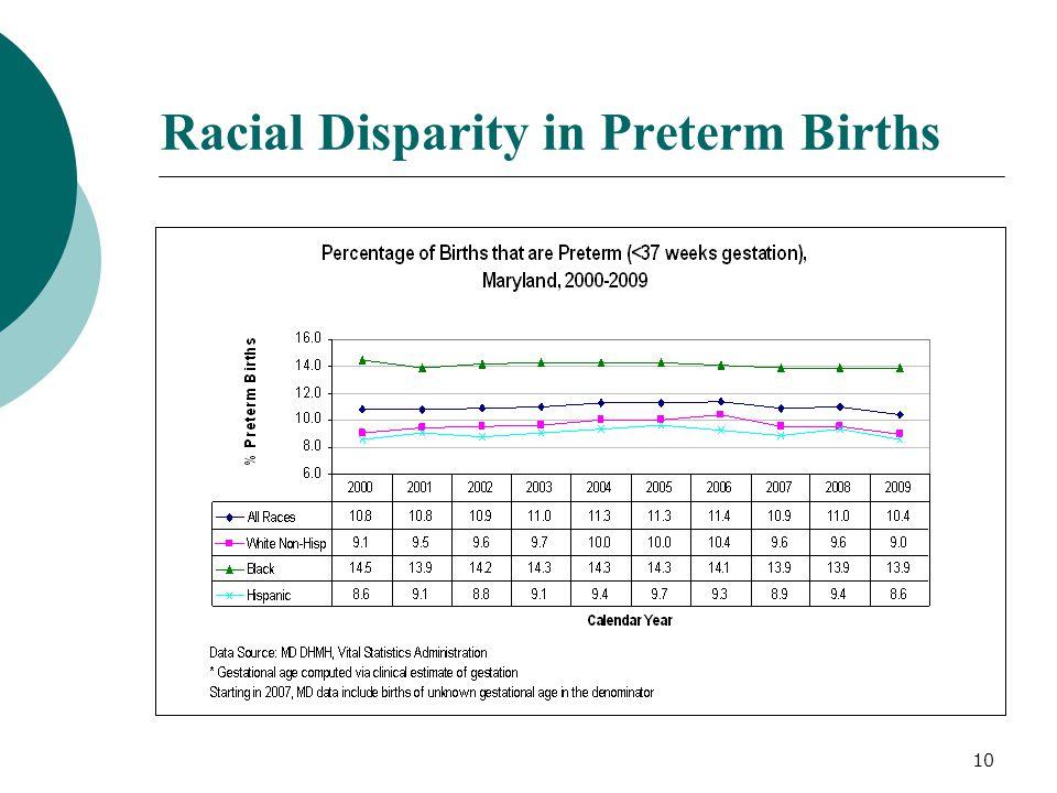 Racial Disparity in Preterm Births