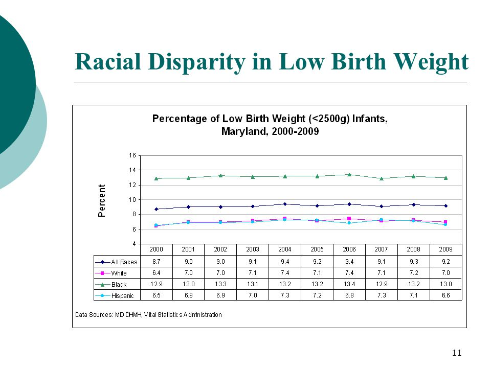 Racial Disparity in Low Birth Weight
