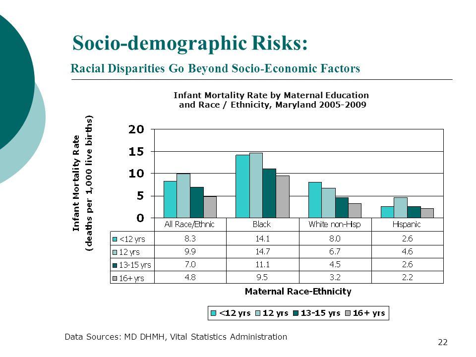 Socio-demographic Risks: Racial Disparities Go Beyond Socio-Economic Factors