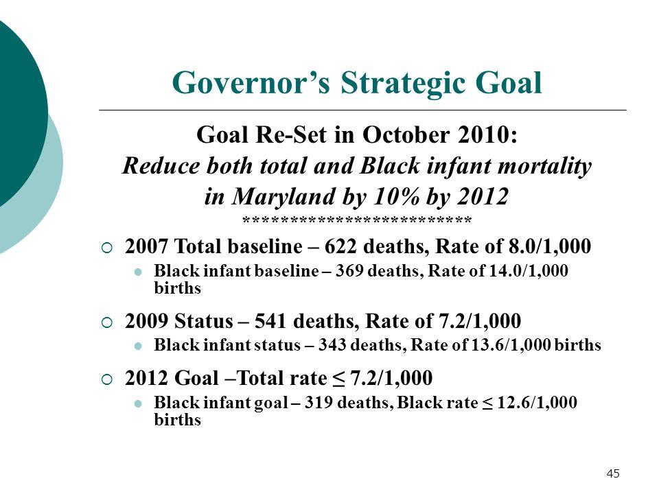 Governor's Strategic Goal