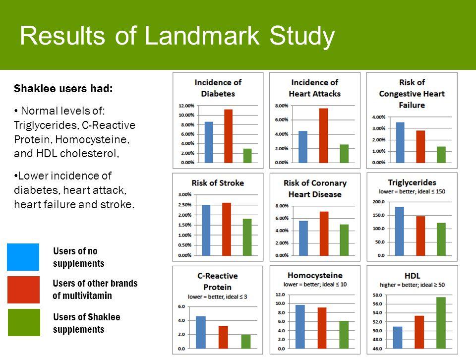 Results of Landmark Study