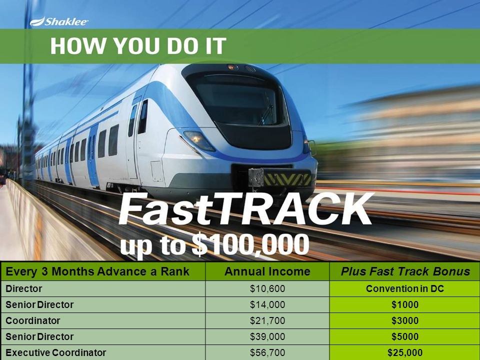 Annual Income Plus Fast Track Bonus