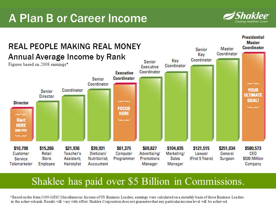Shaklee has paid over $5 Billion in Commissions.