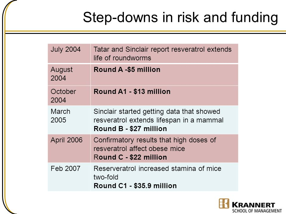 Step-downs in risk and funding