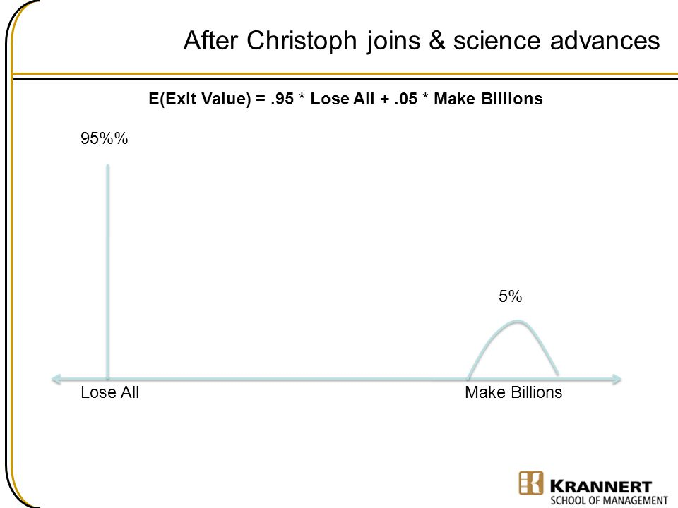 After Christoph joins & science advances