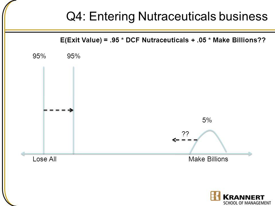 Q4: Entering Nutraceuticals business