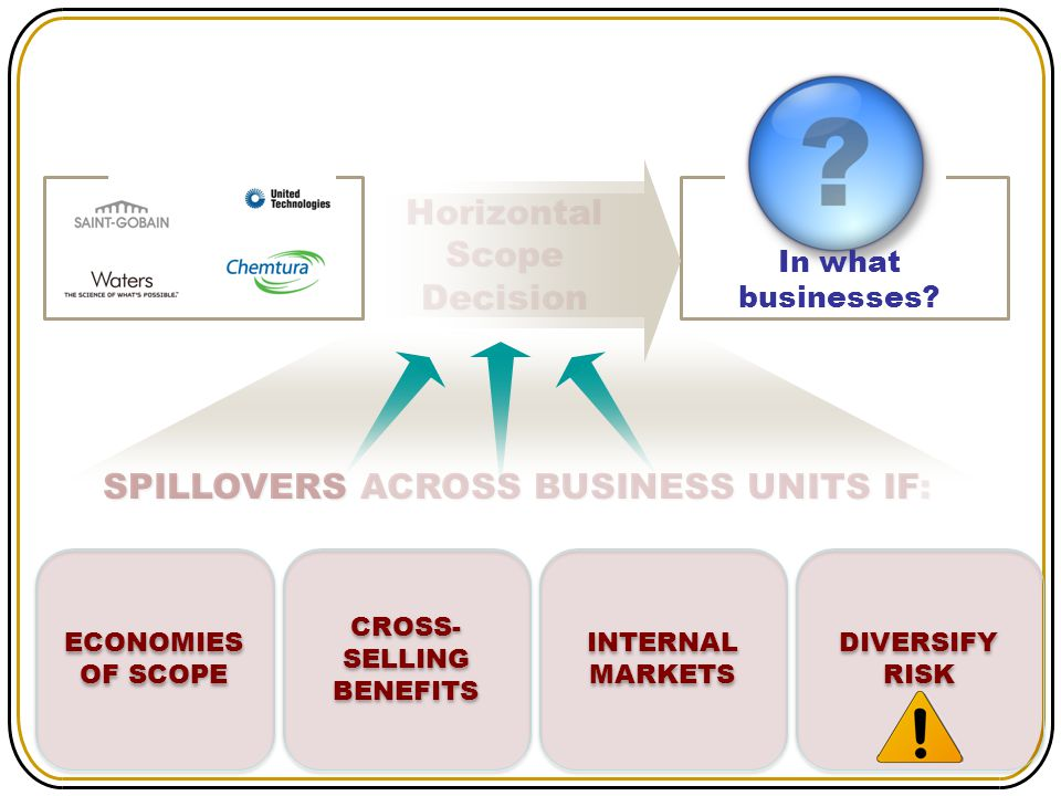 SPILLOVERS ACROSS BUSINESS UNITS IF: