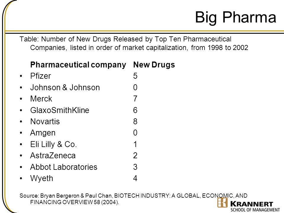 Big Pharma Pfizer 5 Johnson & Johnson 0 Merck 7 GlaxoSmithKline 6