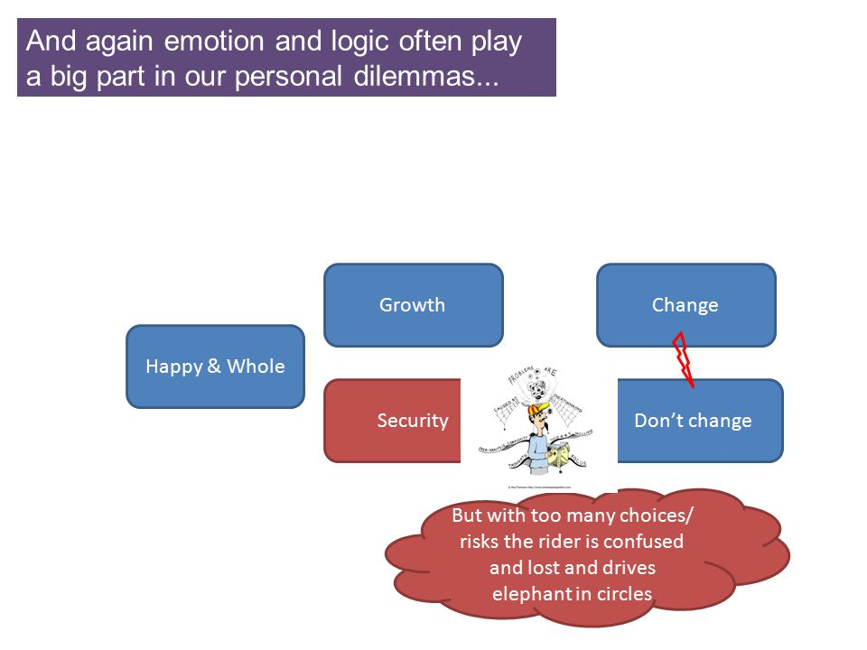 And again emotion and logic often play a big part in our personal dilemmas...