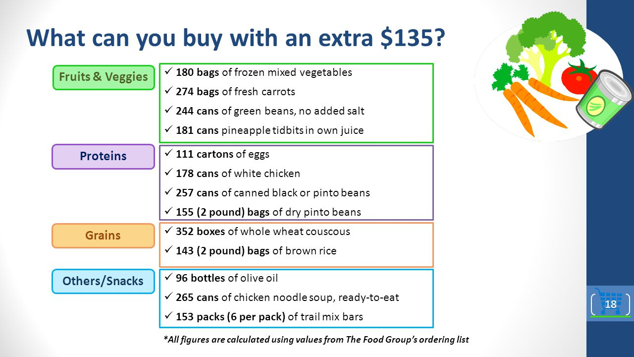 What can you buy with an extra $135