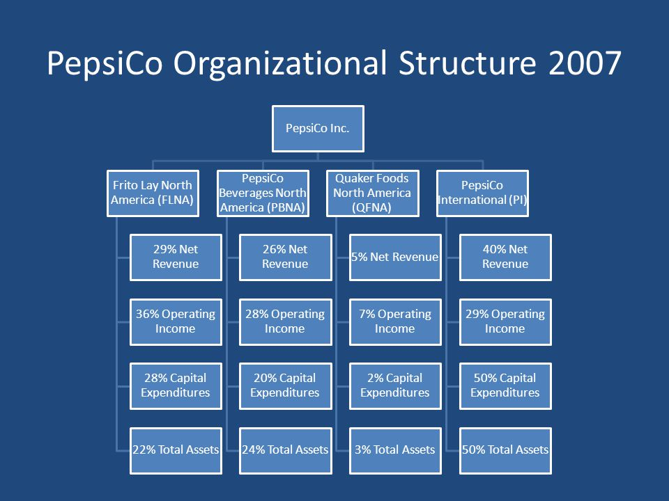 Pepsico Diversification Strategy In 2008 Ppt « The most