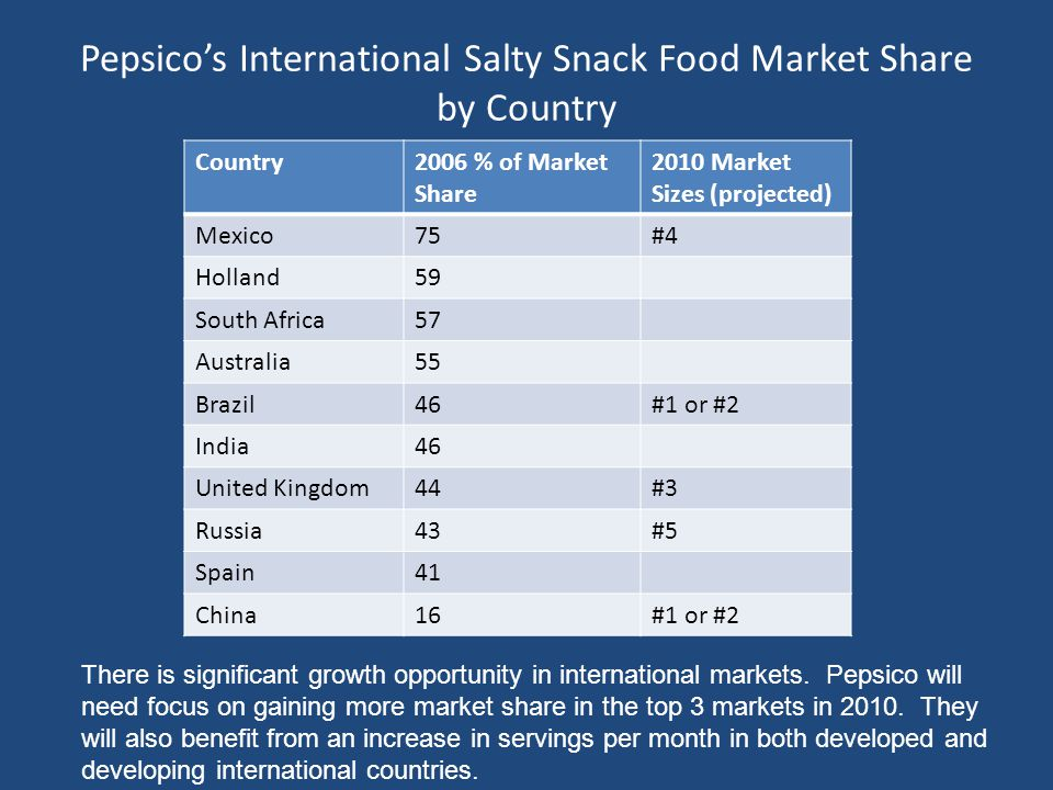 Pepsico's International Salty Snack Food Market Share by Country