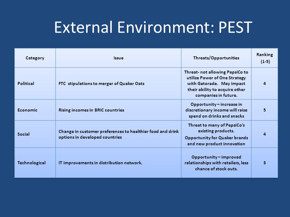 External Environment: PEST