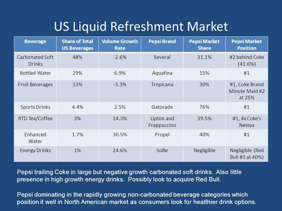 US Liquid Refreshment Market