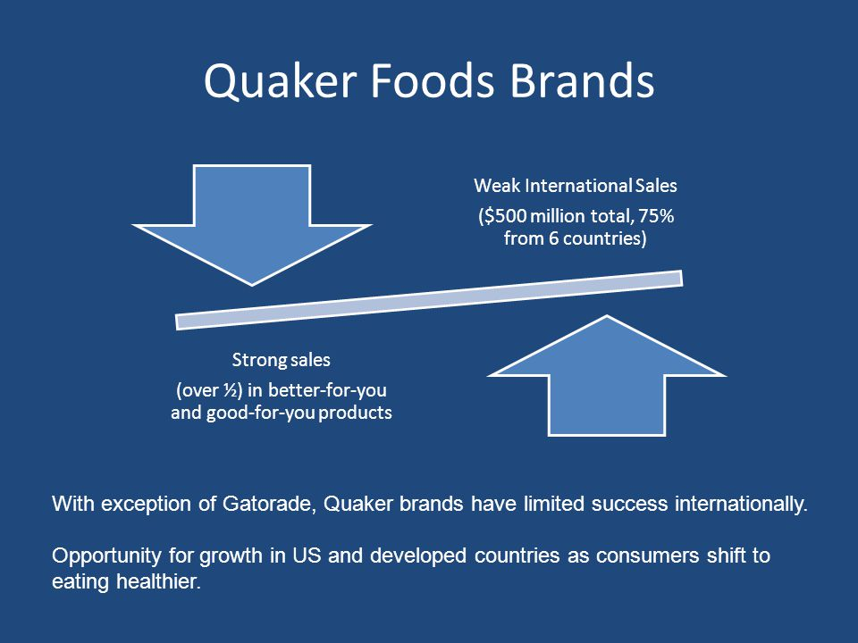 Quaker Foods Brands ($500 million total, 75% from 6 countries) Weak International Sales. (over ½) in better-for-you and good-for-you products.