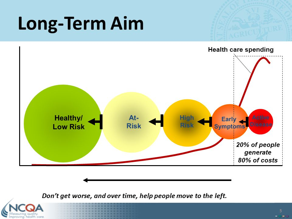 Long-Term Aim Healthy/ Low Risk